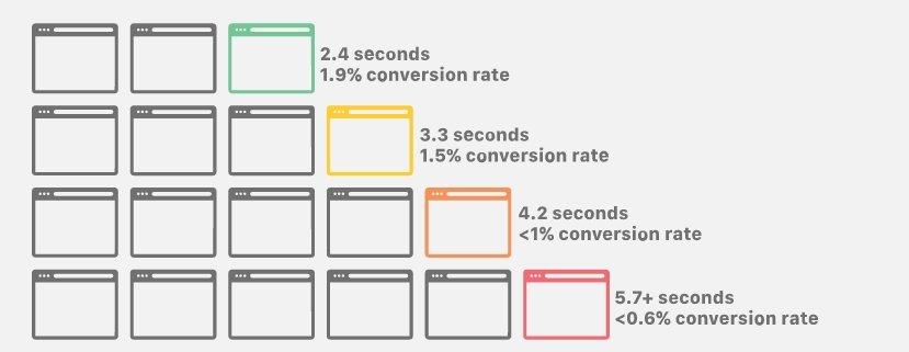 Thời gian tải trang - page load time