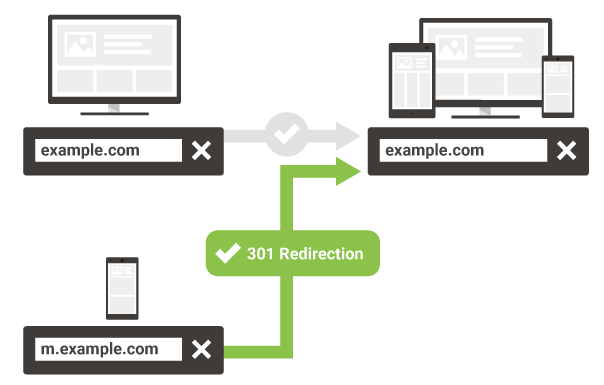 mobile redirection url