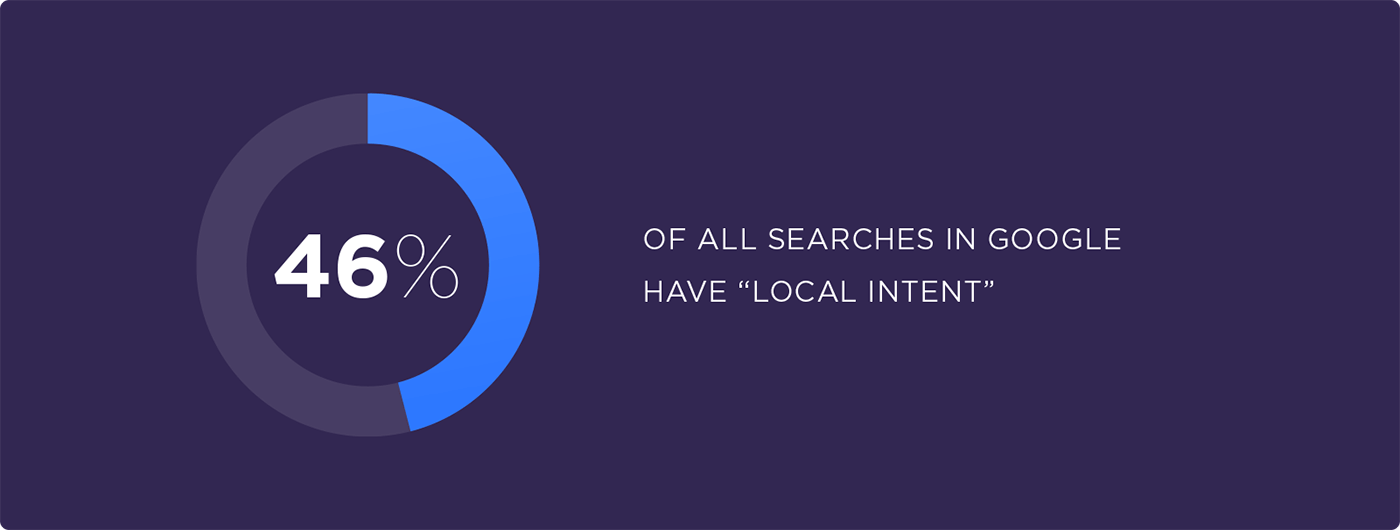 "46% of all searches in Google have ""local intent"""