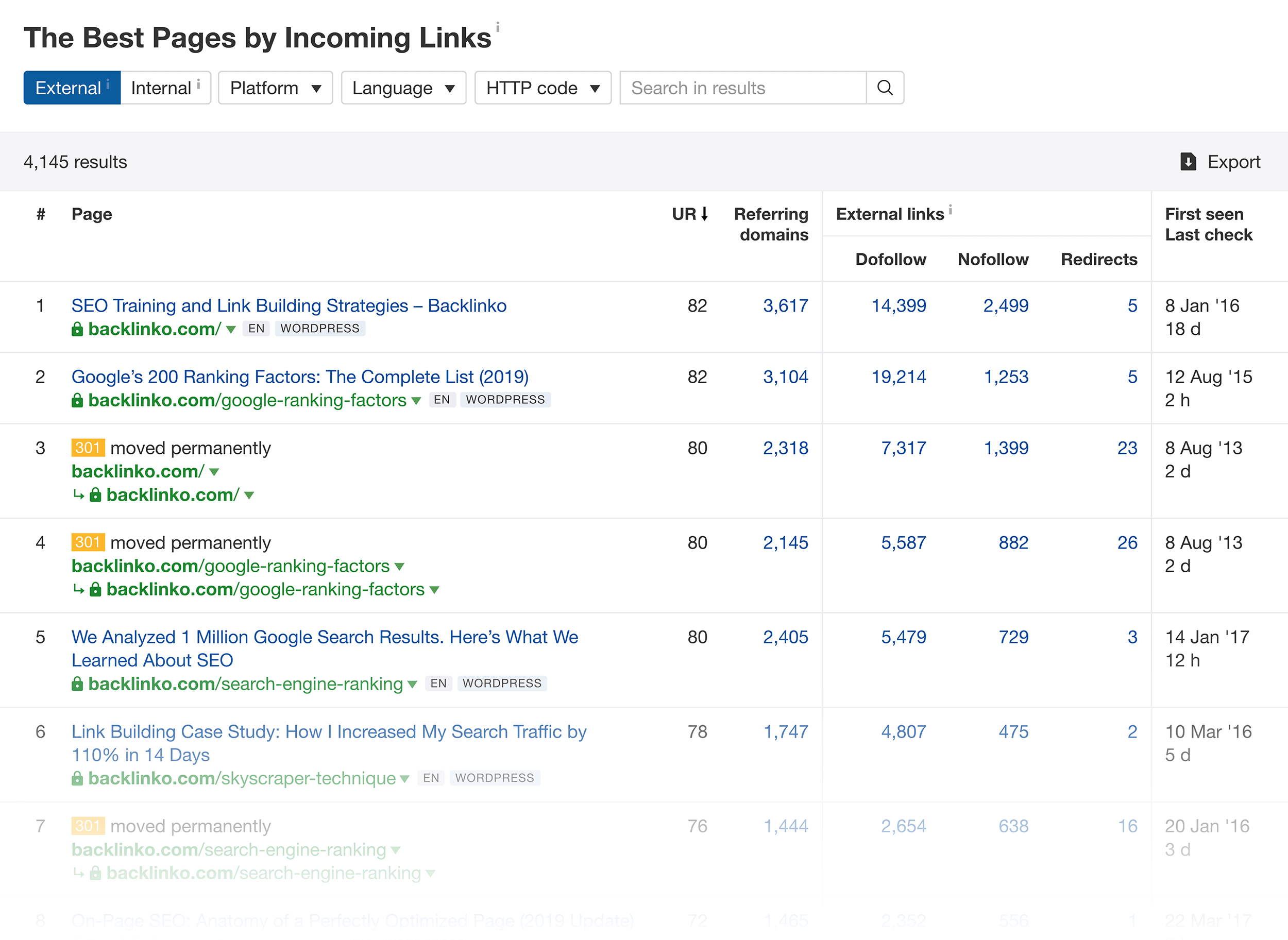 Ahrefs – Competitor – Best by links