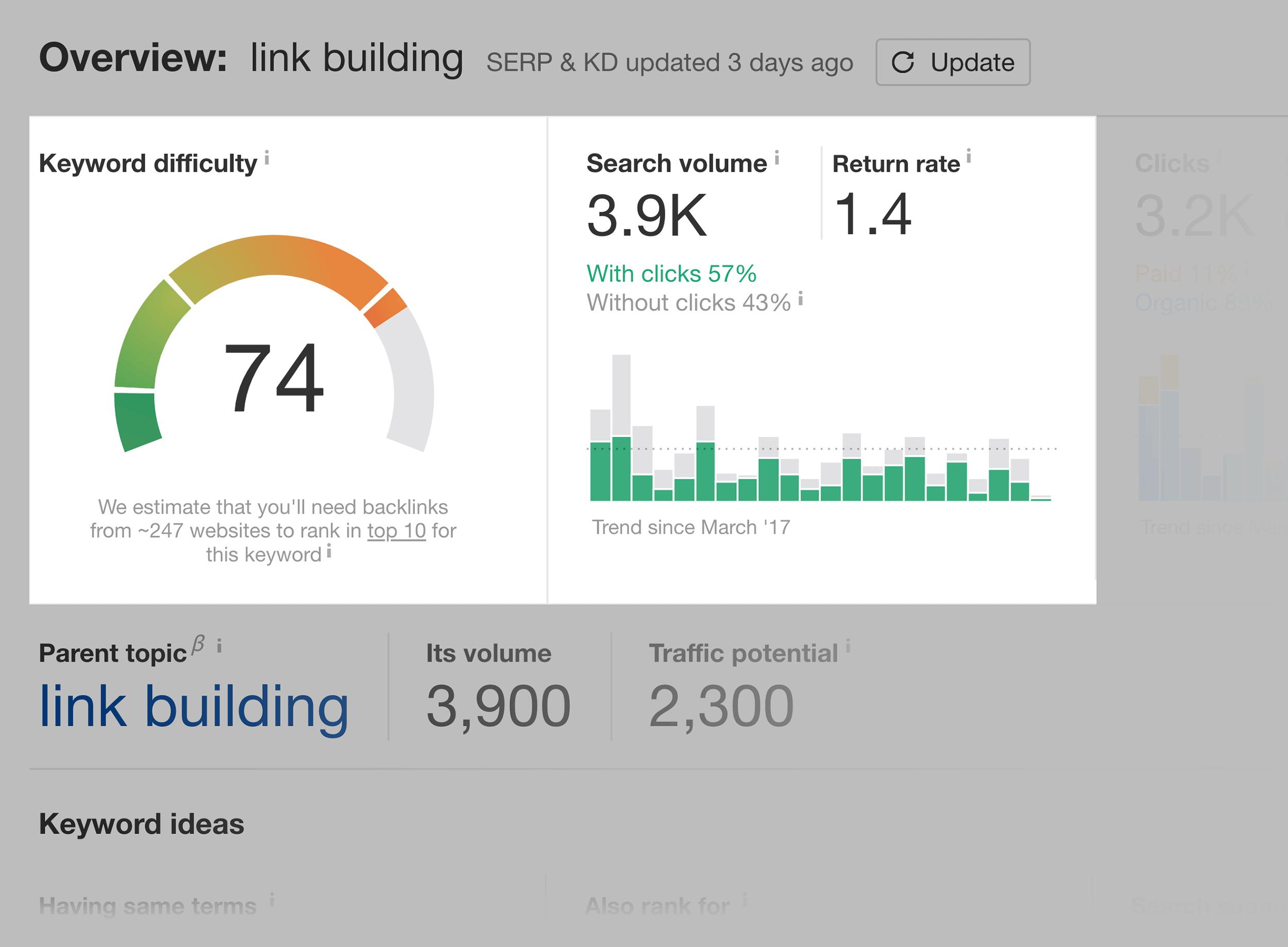 Ahrefs – Keywords Explorer – Link Building