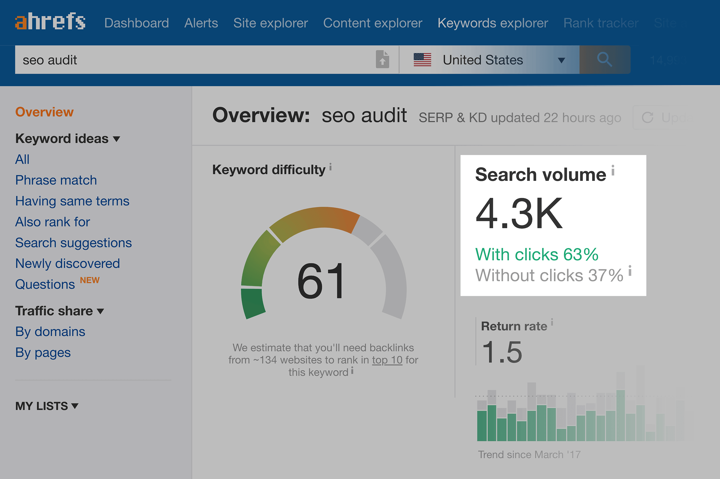 Ahrefs – Keyword SEO audit – Search volume