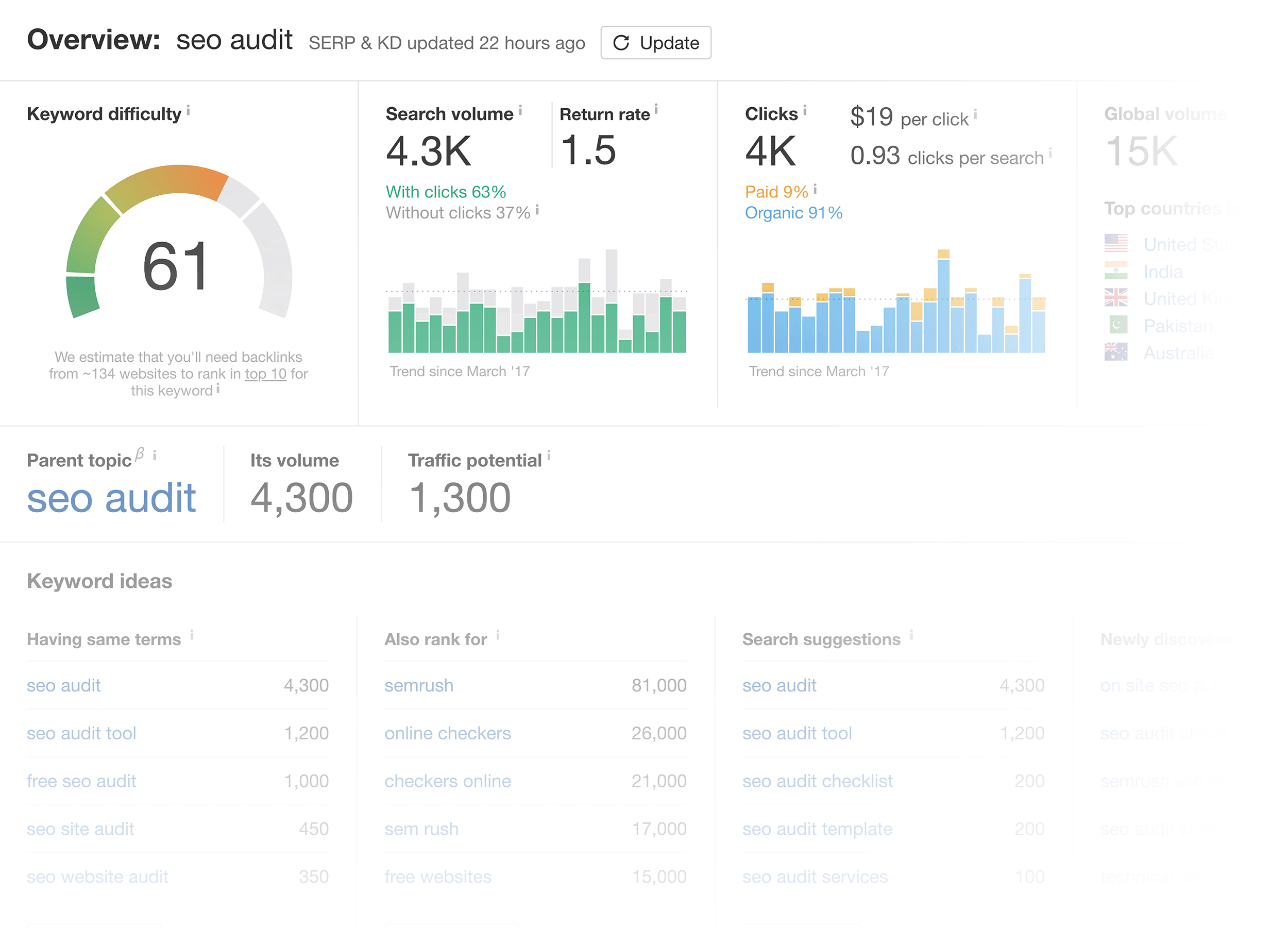 "Ahrefs – Keyword – ""seo audit"""