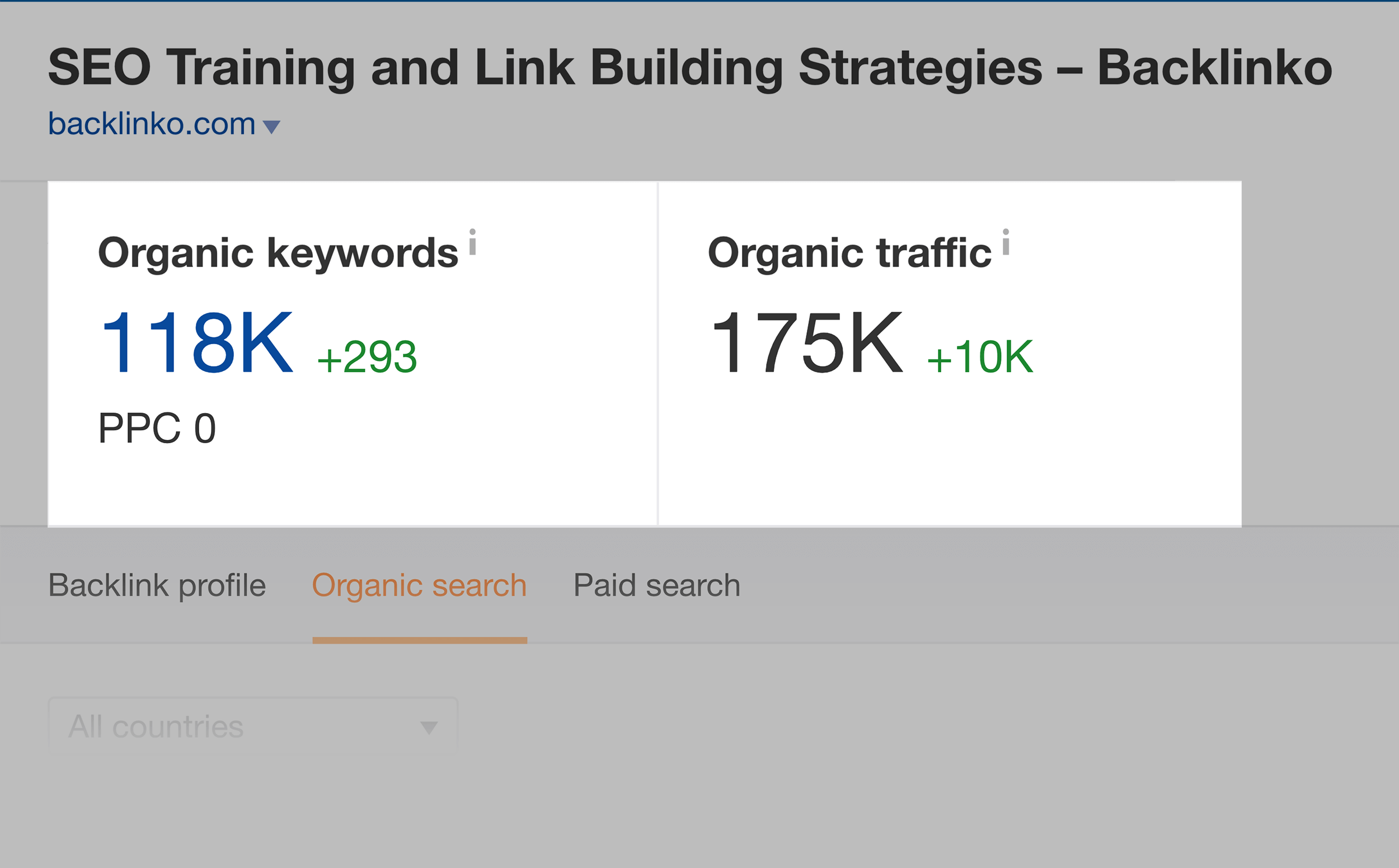 Ahrefs – Organic Keywords and Organic Traffic