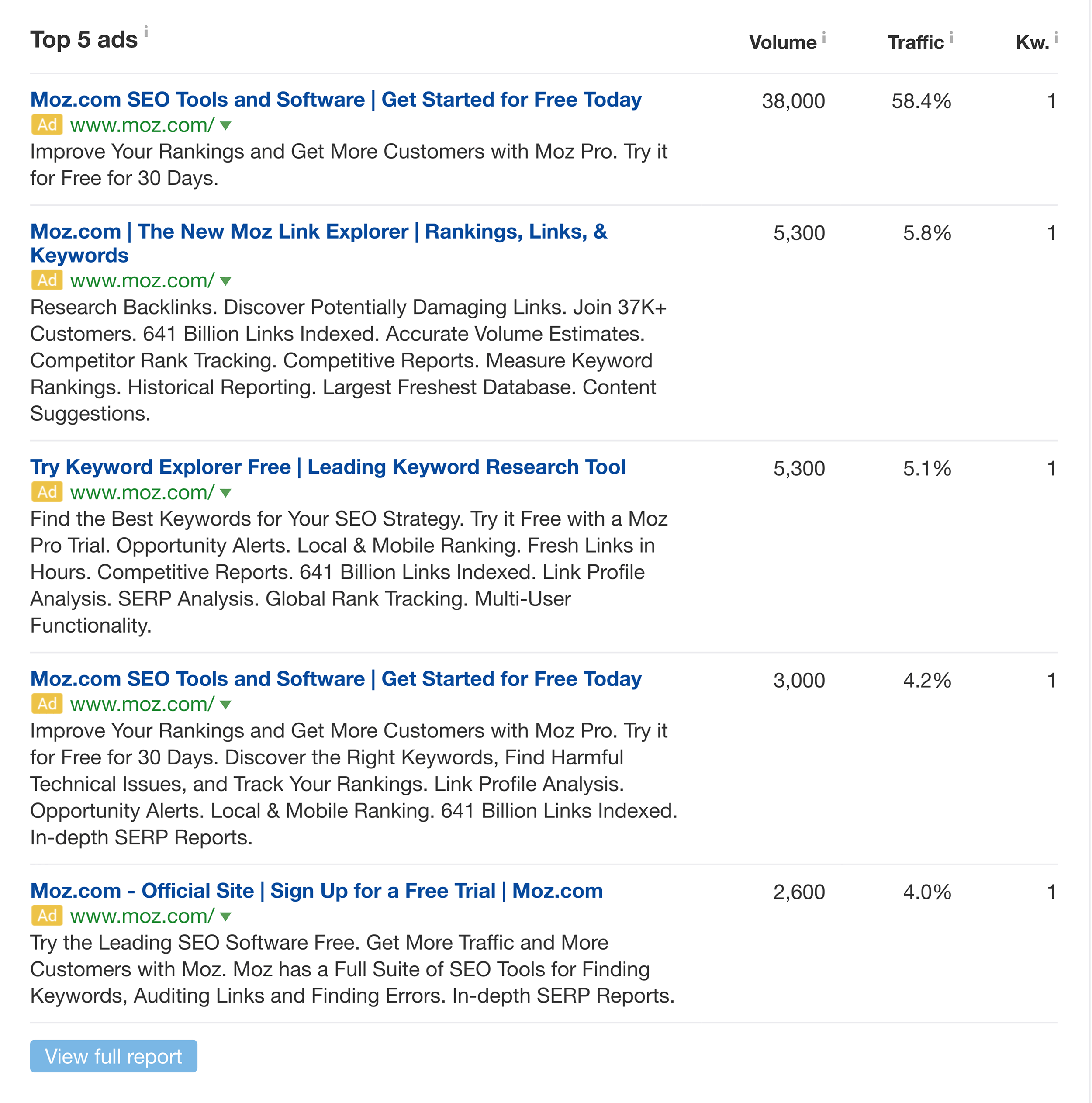 Ahrefs – Paid search – Moz ads