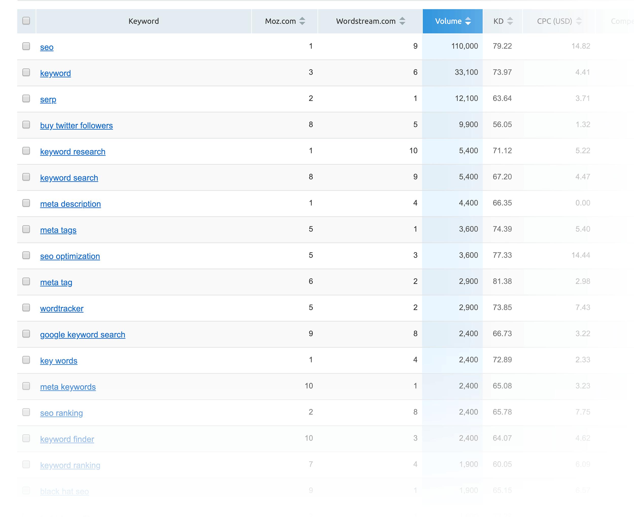 SEMRush – Keyword Gap – Filtered results