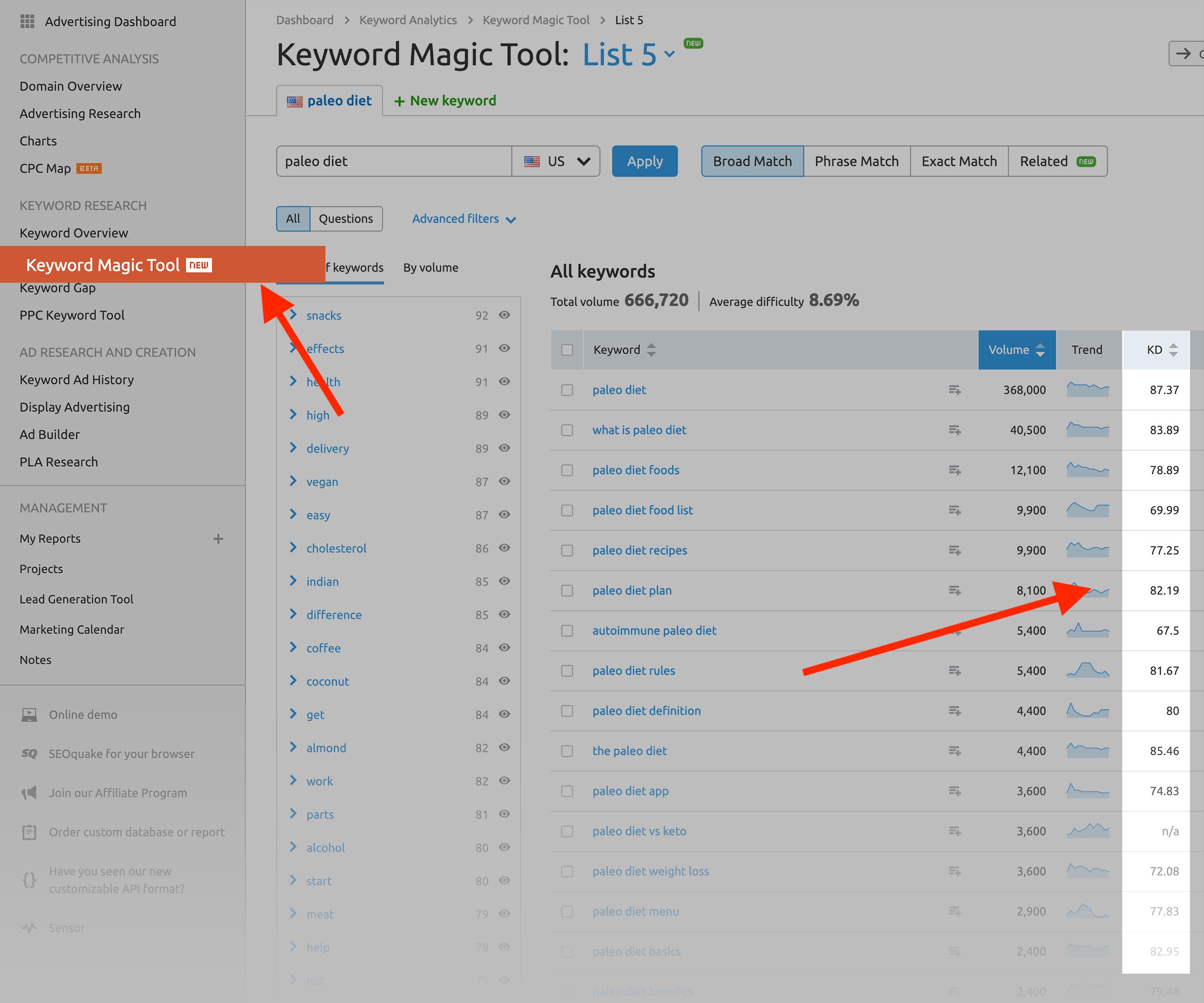 SEMRush – Keyword Magic Tool – Keyword difficulty score
