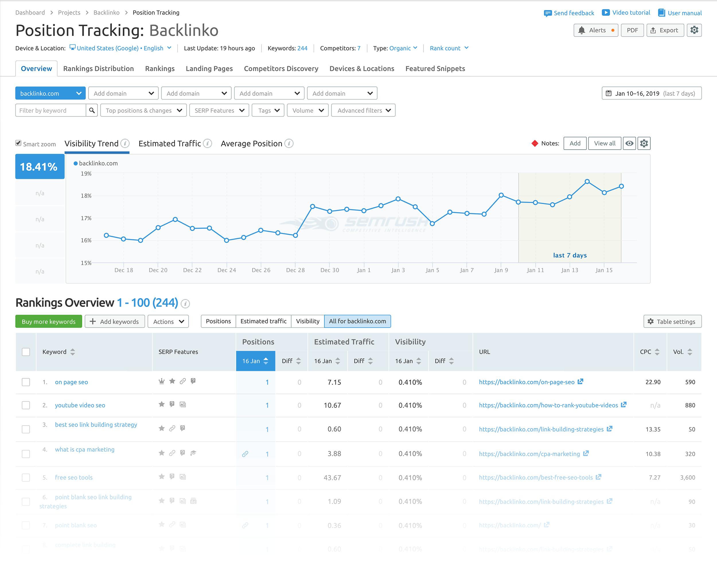 SEMRush – Position tracking – vị trí xếp hạng cập nhật hằng ngày