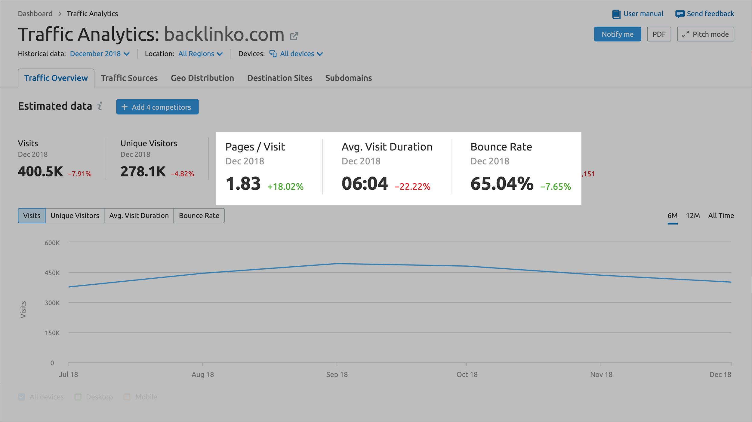 SEMRush - Traffic Analytics – Other data