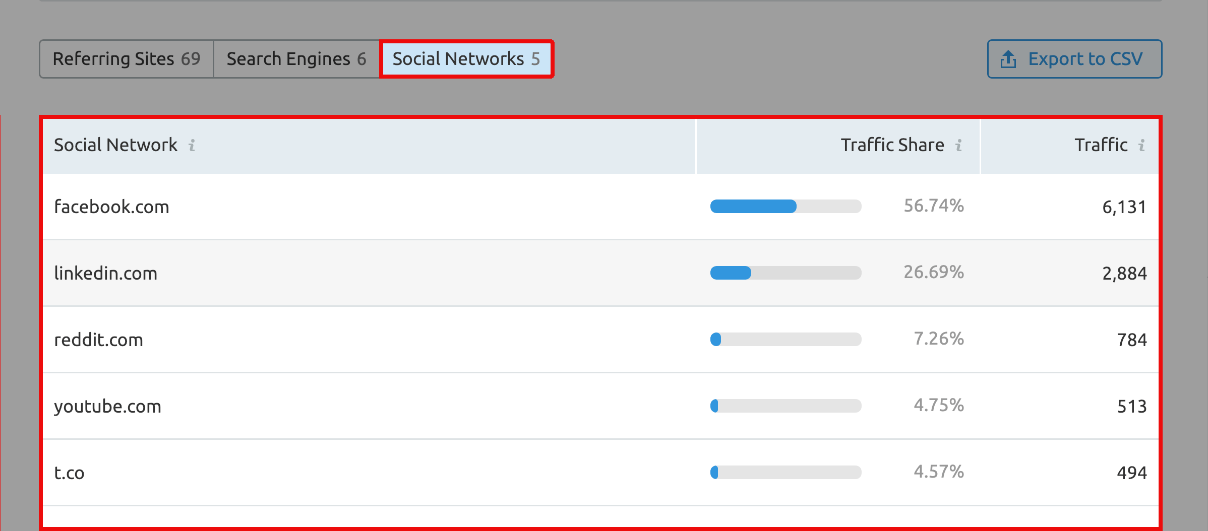 SEMRush – Traffic Source – Social networks tab