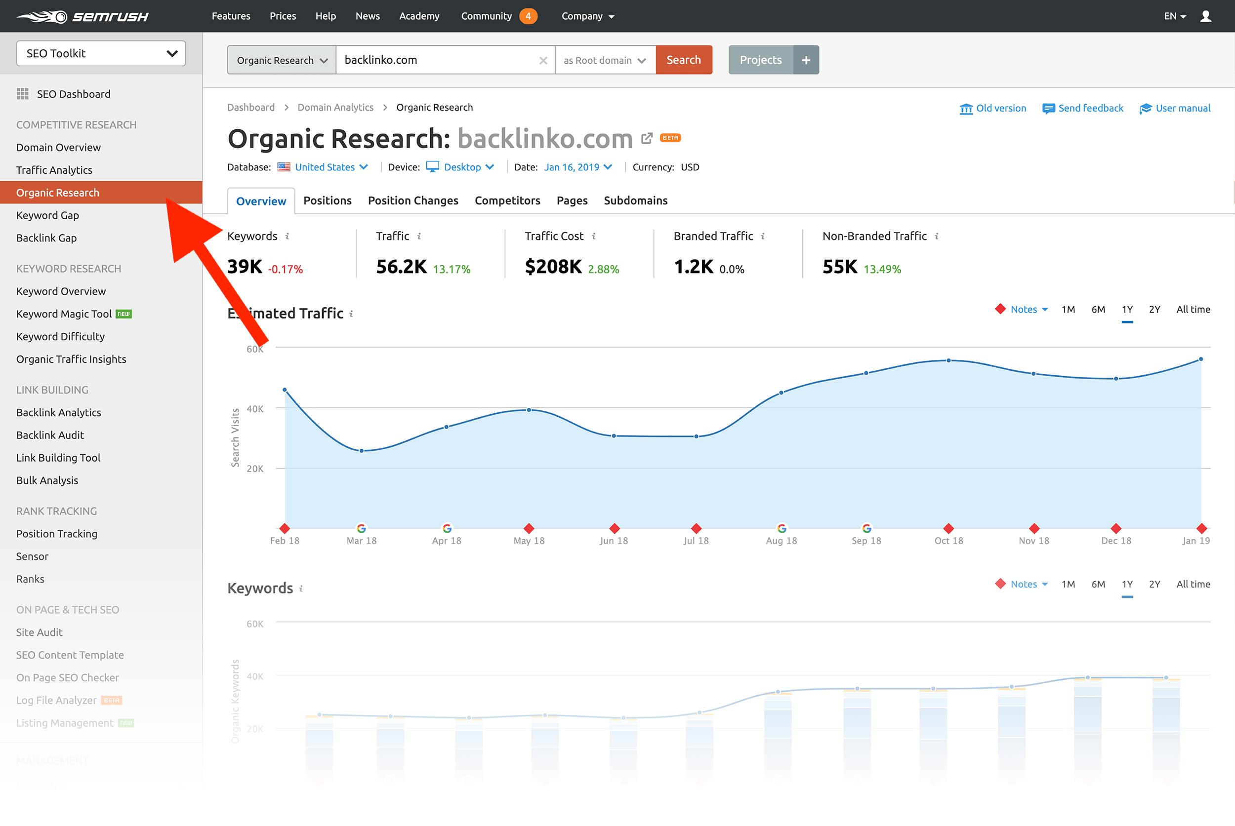 SEMRush – Useful data