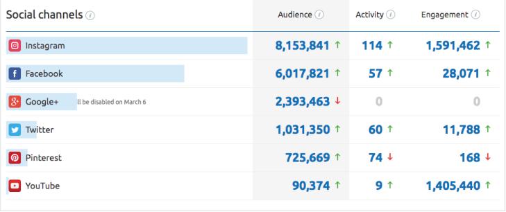 công cụ phân tích website đối thủ - Social Channels