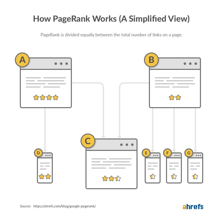 Internal links - pagerank hoạt động như thế nào