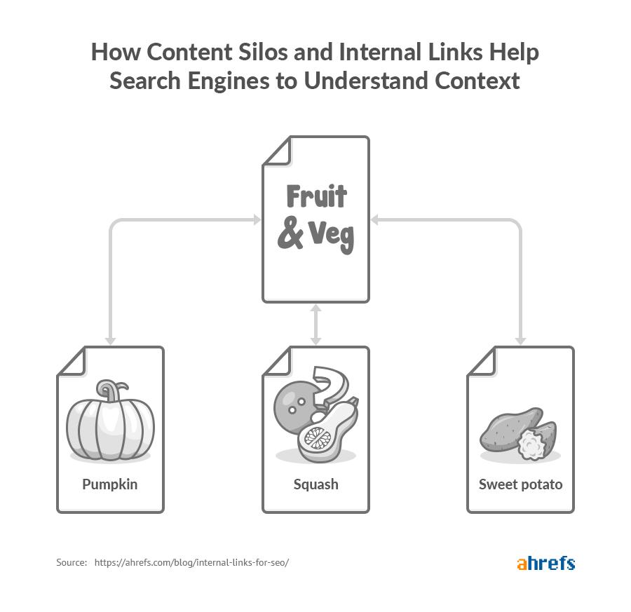 Internal links - silo giúp công cụ tìm kiếm hiểu ngữ cảnh như thế nào
