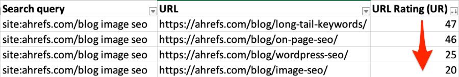 Internal links - đánh giá url