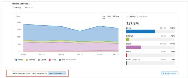 công cụ phân tích website đối thủ - traffic source