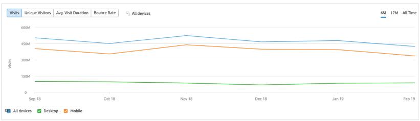 Công cụ phân tích website đối thủ với SEMrush