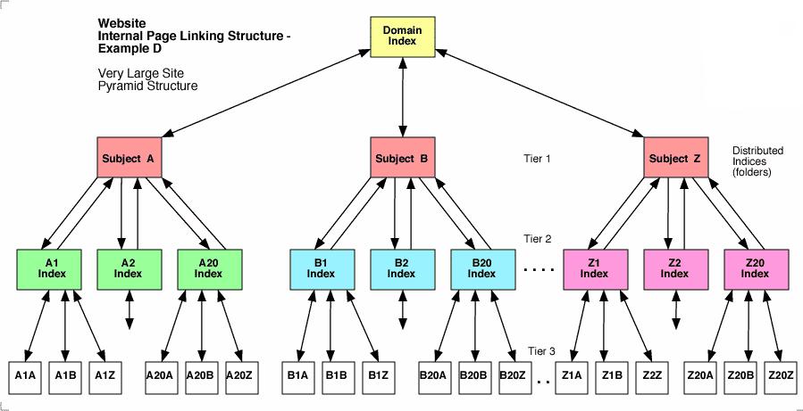 Cấu trúc phân tán
