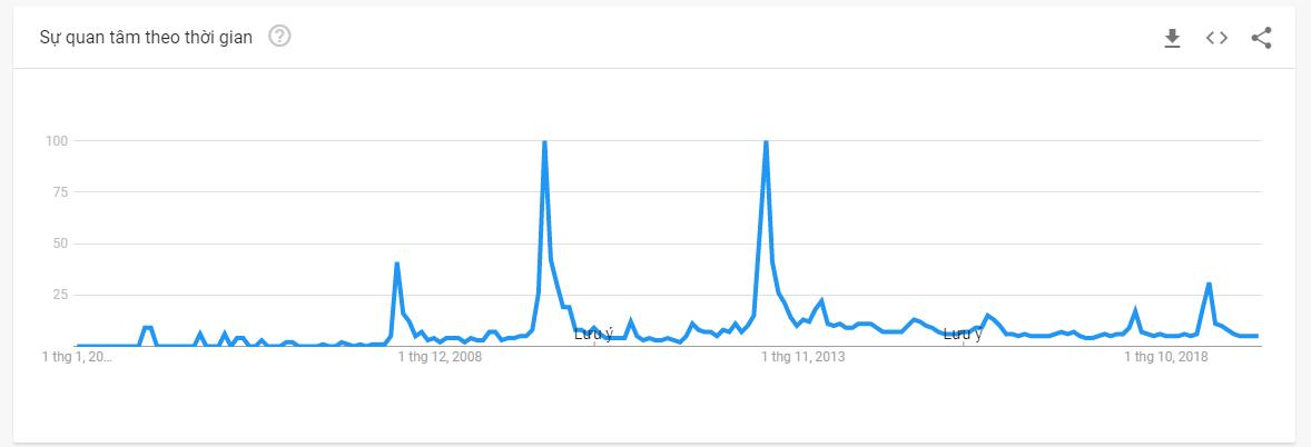 """Điều chỉnh các mốc thời gian đối với từ khóa """"Ironman"""" trên Google trends"""