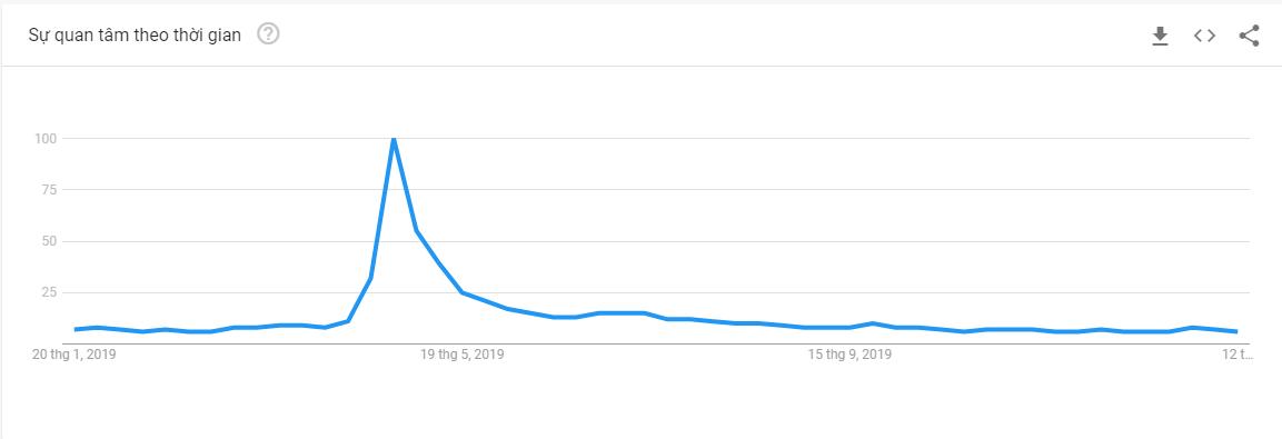 """Xu hướng tìm kiếm """"Iron Man"""" trên Google trends"""