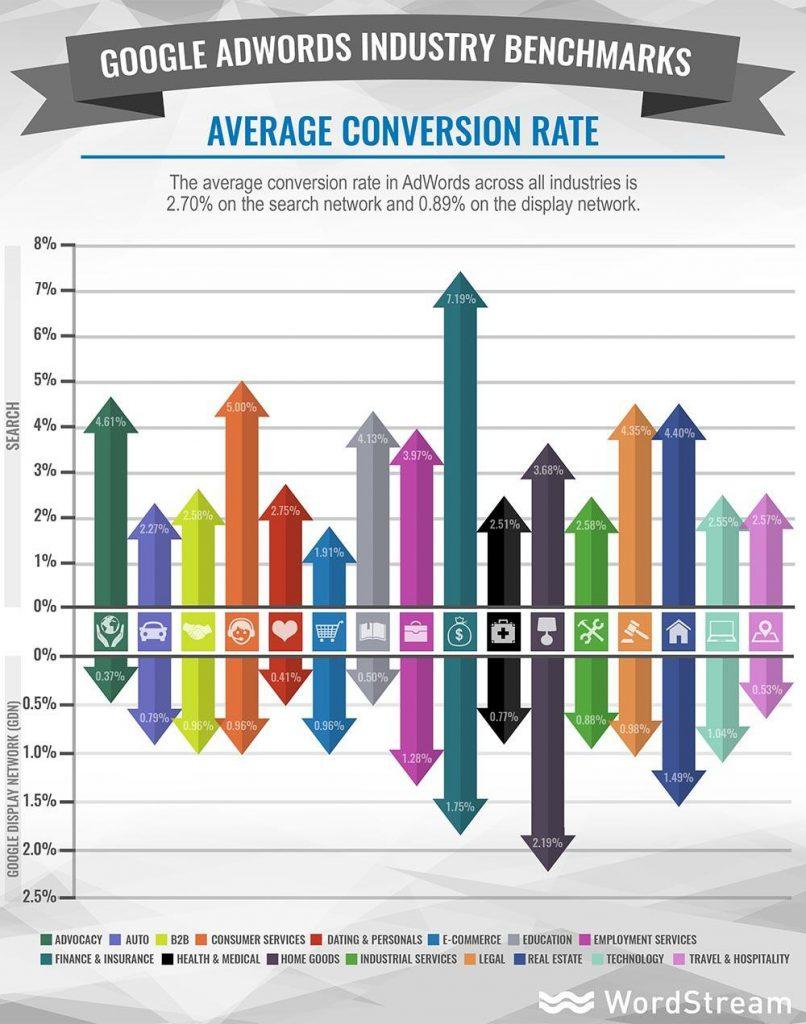 Conversion Rate: Tỷ lệ chuyển đổi là gì?