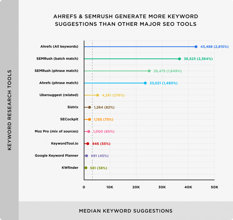 Công cụ nghiên cứu từ khóa Ahrefs và SEMrush tạo ra nhiều gợi ý từ khóa nhất. KWFinder và GKP cung cấp gợi ý ít nhất