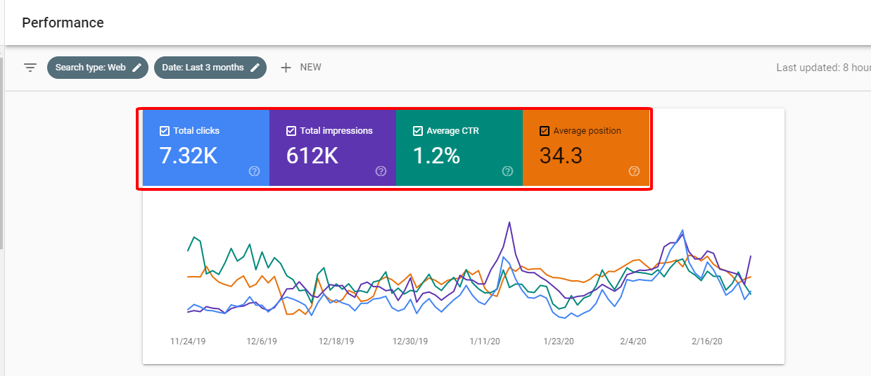 4 số liệu trong báo cáo tìm kiếm của Google Webmaster Tool