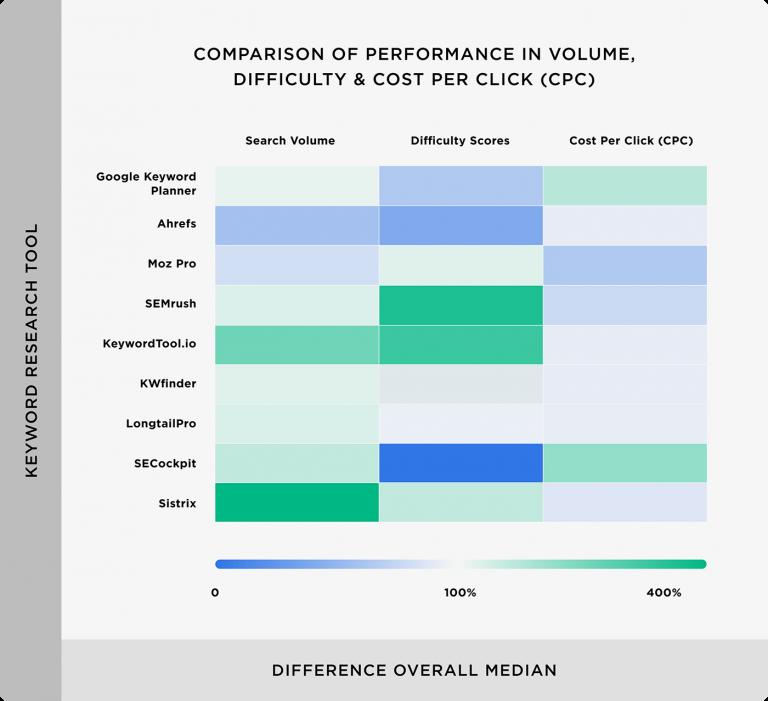 Trực quan hóa hiệu suất của khối lượng tìm kiếm, điểm khó khăn và chi phí mỗi lần nhấp (CPC) cho mỗi công cụ SEO so với trung bình tổng thể.