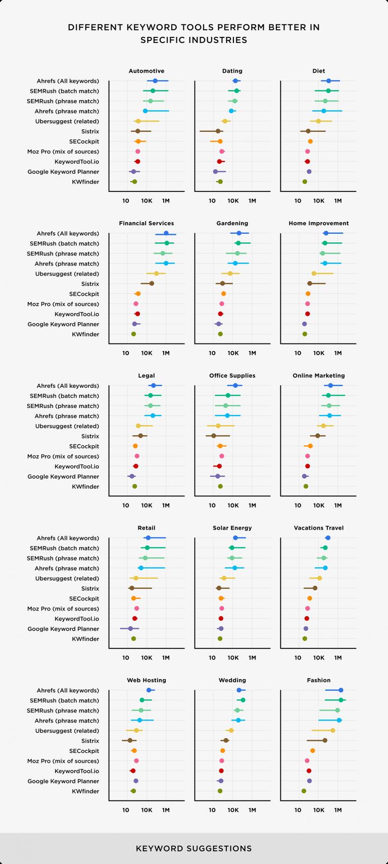 Các công cụ nghiên cứu từ khóa khác nhau hoạt động tốt hơn trong các ngành cụ thể