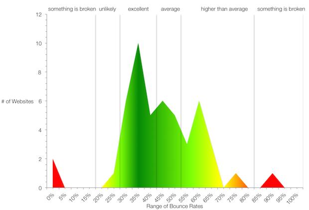 Bounce Rate là gì? Lý do BR Cao và cách Tối Ưu