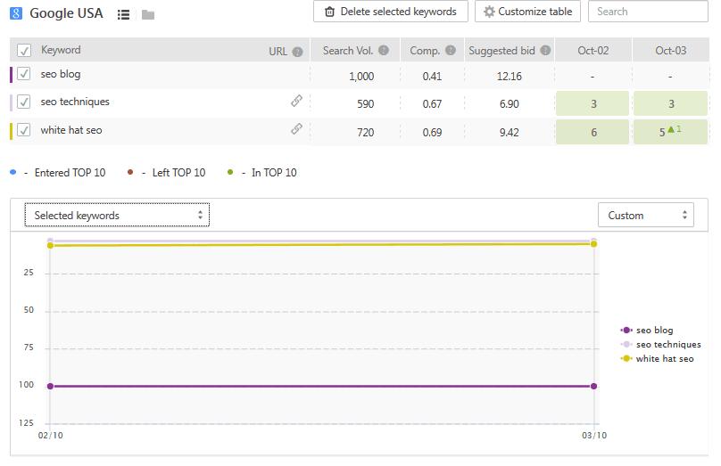 công cụ SEO-SE Ranking