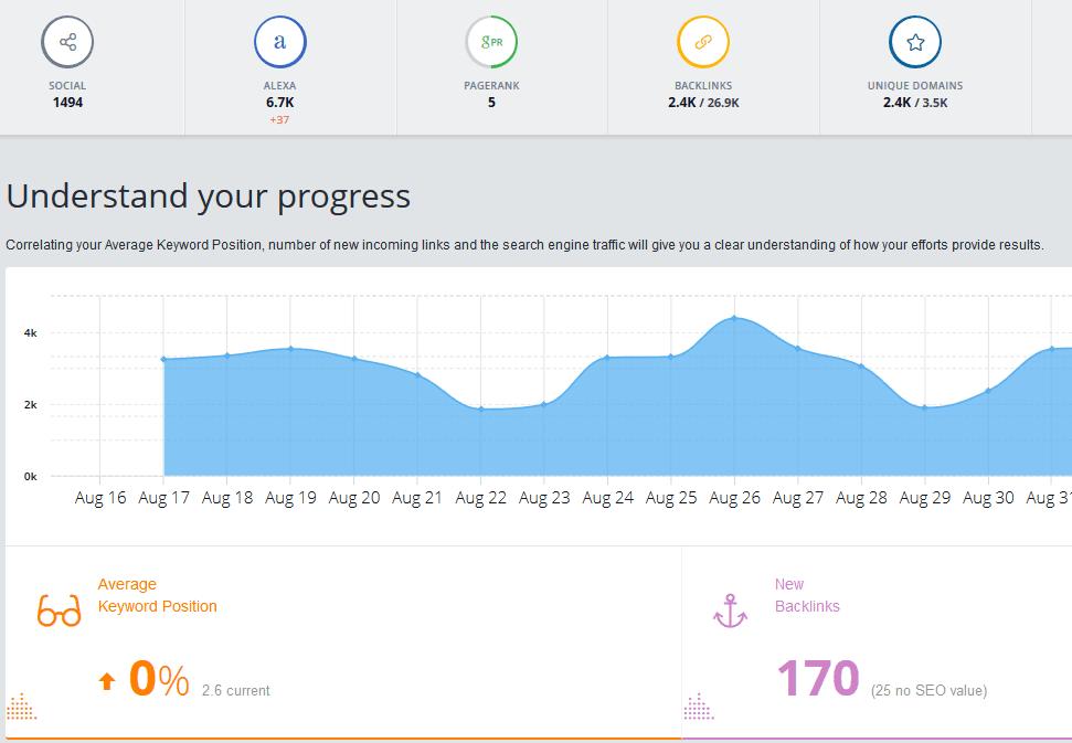 công cụ SEO-Monitor Backlinks