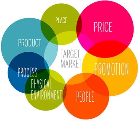Mô hình Marketing Mix