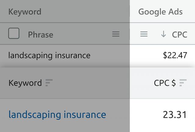 CPC về một cụm từ trong một công cụ có ước tính CPC SECockpit  và so sánh nó với các số CPC trong công cụ nghiên cứu từ khóa SEMrush