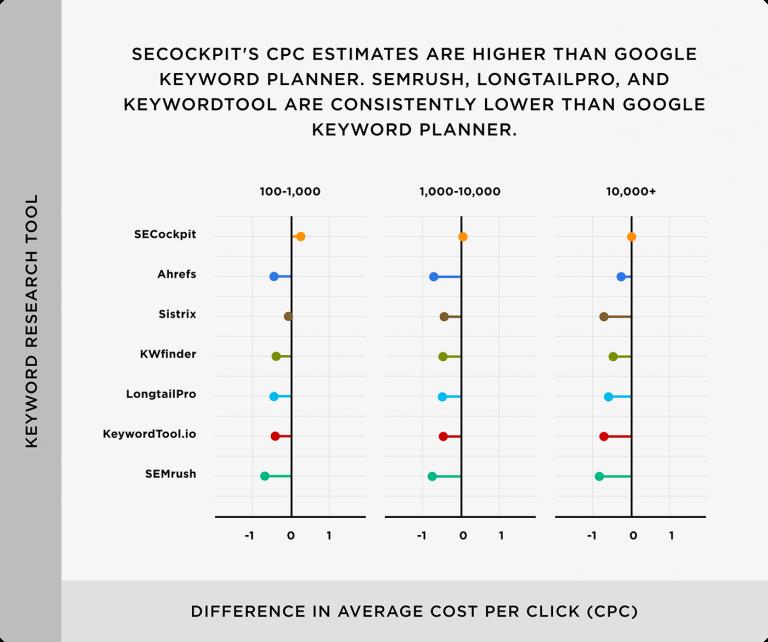 Sự khác biệt của CPC với công cụ nghiên cứu từ khóa Google Keyword Planner, SECockpit vẫn tương đối cao. Các CPC trong SEMrush và KeywordTool.io thấp hơn các CPC được tìm thấy trong GKP