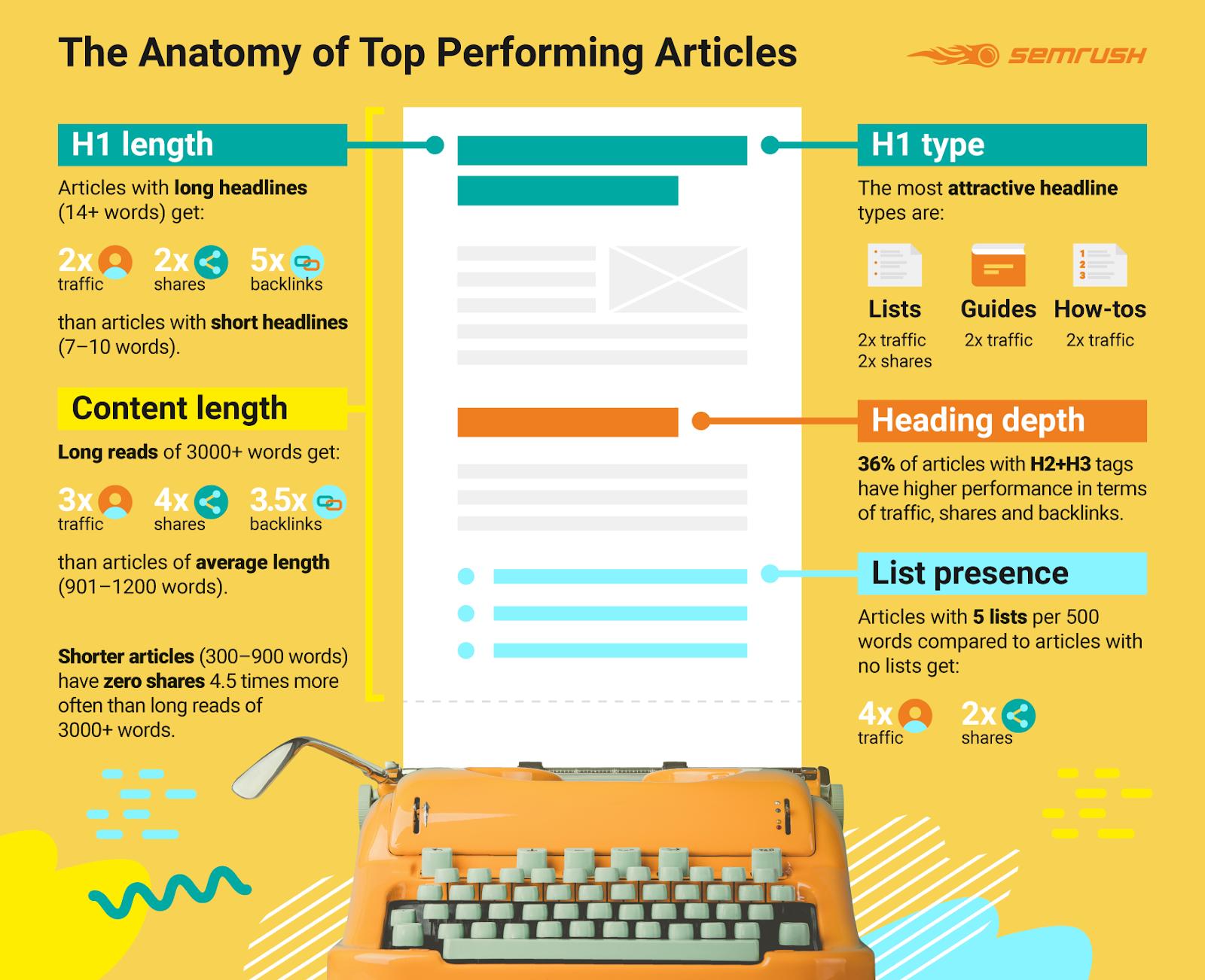 Kết quả chứng minh hiệu suất của các dạng bài viết