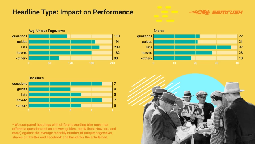Các loại tiêu đề và kết quả hiệu suất mang về