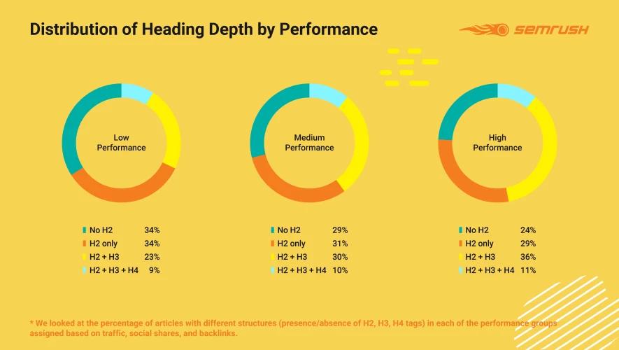 So sánh hiệu suất của các loại độ sâu tiêu của tiêu đề bài viết