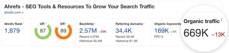 Chúng tôi hiện nhận được khoảng 669.000 lượt truy cập tự nhiên hàng tháng vào trang web của chúng tôi, trong đó lưu lượng truy cập đến các trang đích của chúng tôi chỉ chiếm ~ 4%.