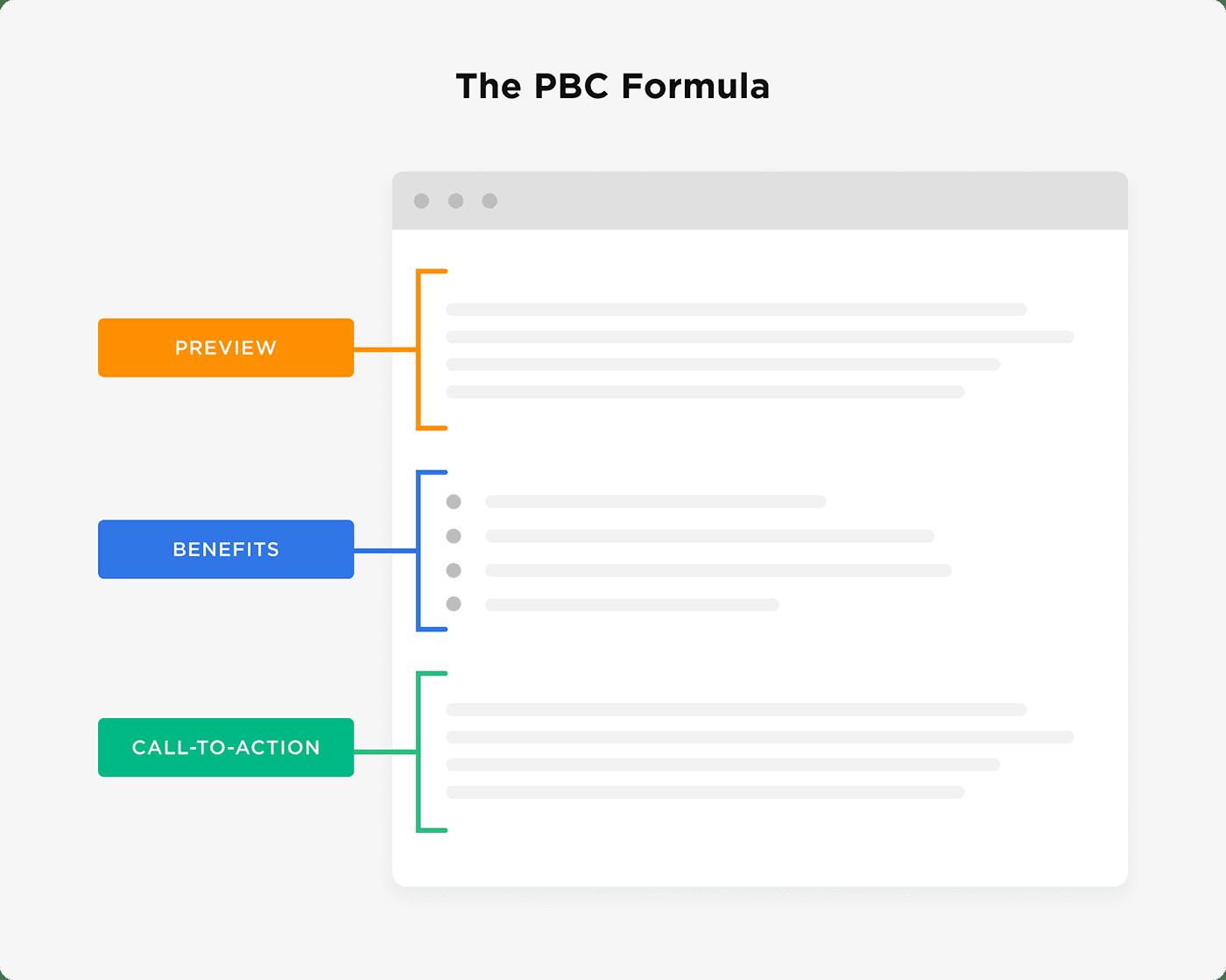 Công thức PBC