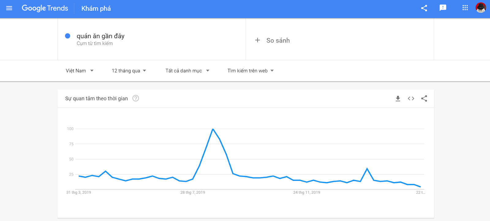 """Google trend """"quán ăn gần đây"""""""