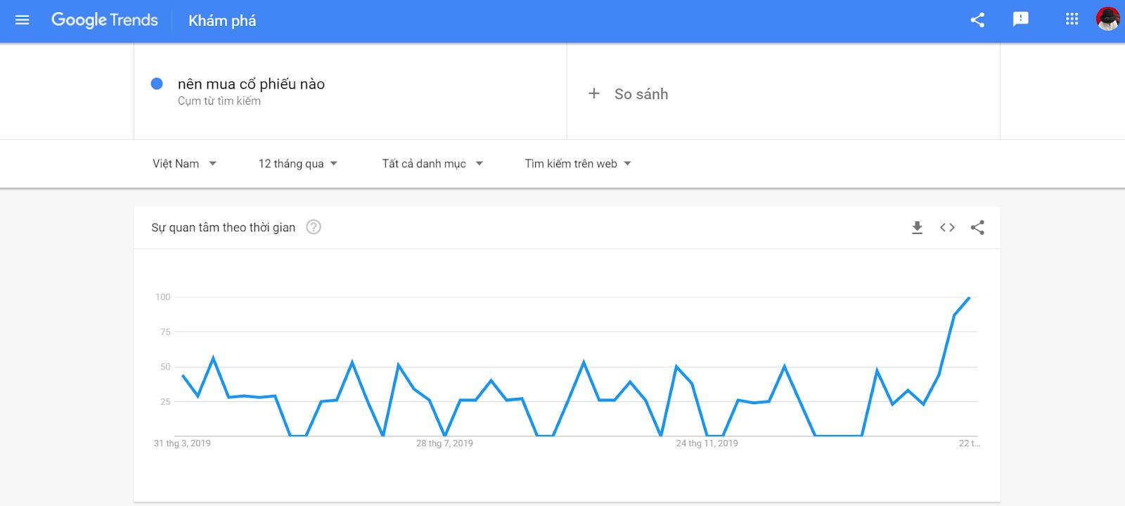"Google trend ""nên mua cổ phiếu nào"""