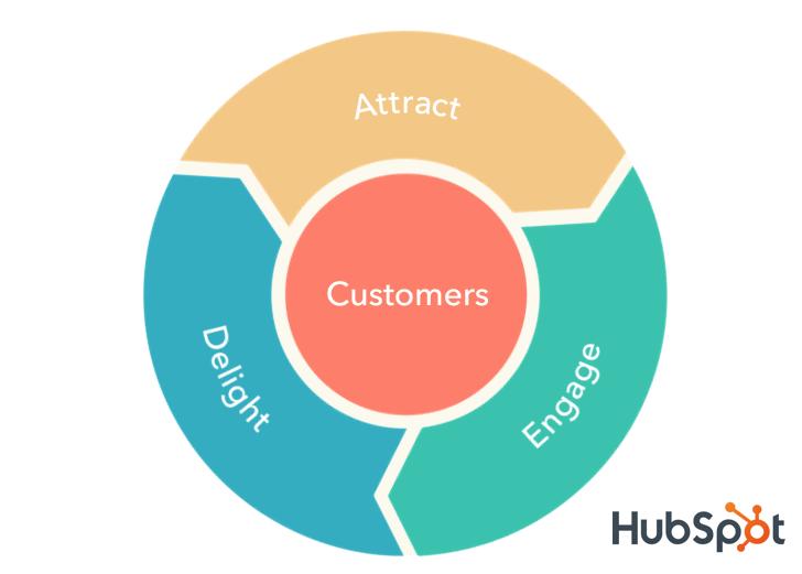 tiếp thị tự động hóa trong customer journey