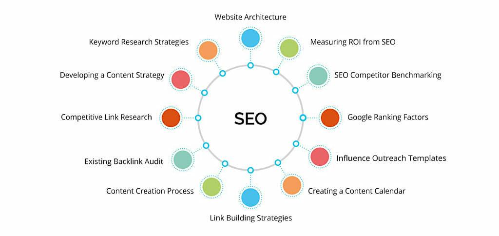seo web hiệu quả - ví dụ