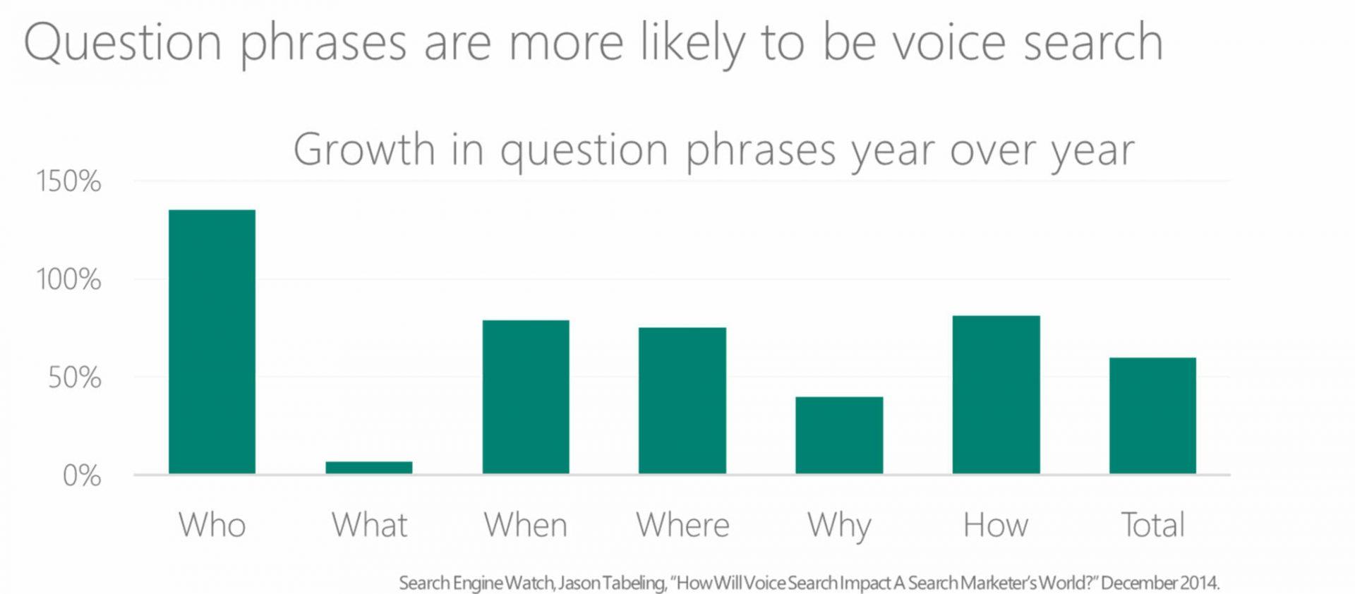 cách seo web hiệu quả - cụm từ câu hỏi tốt nhất cho tìm kiếm bằng giọng nói