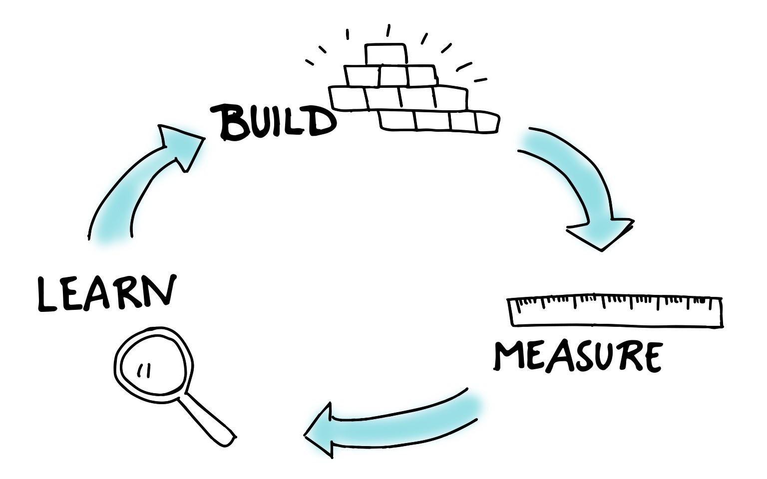 Growth Hacking - Tạo sản phẩm