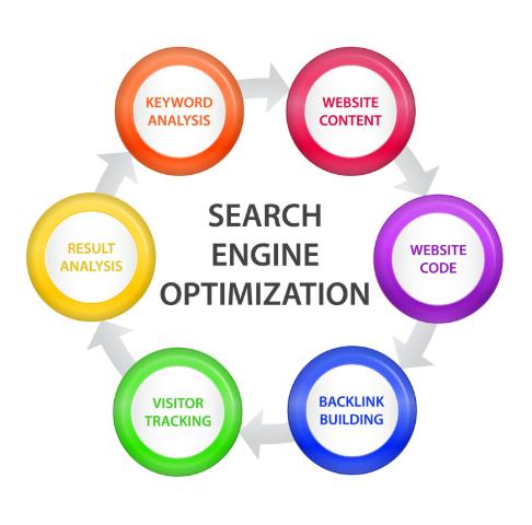 chiến lược tối ưu hóa công cụ tìm kiếm hiệu quả onpage SEO và offpage SEO đều giúp bạn xếp hạng cao hơn,