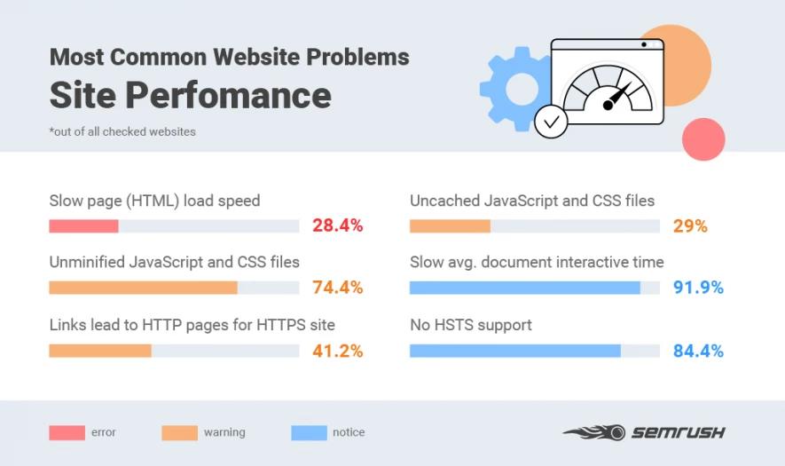 vấn đề về hiệu suất trang web