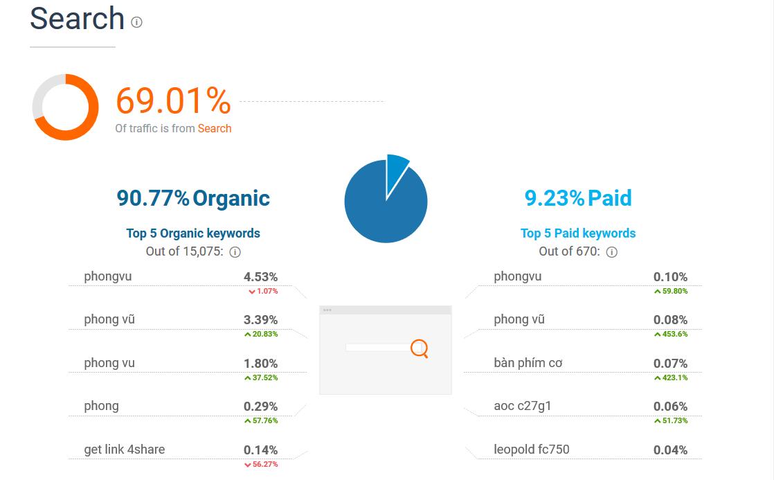 Tính năng của SimilarWeb: Search