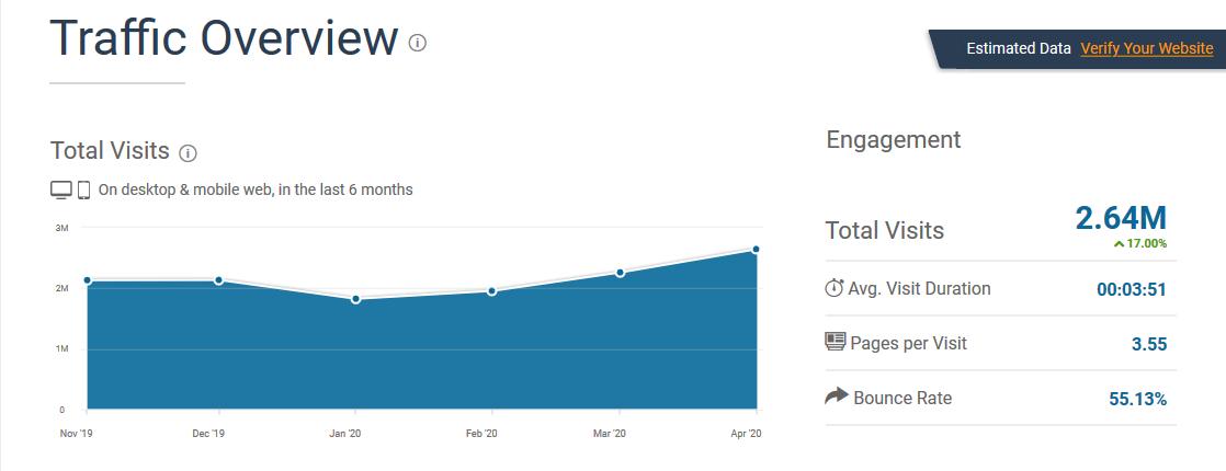 Tính năng của SimilarWeb: Tổng quan Traffic